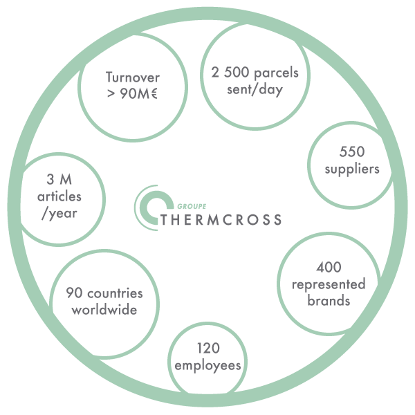 Thermcross Group